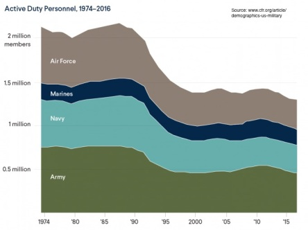 Military Service Chart